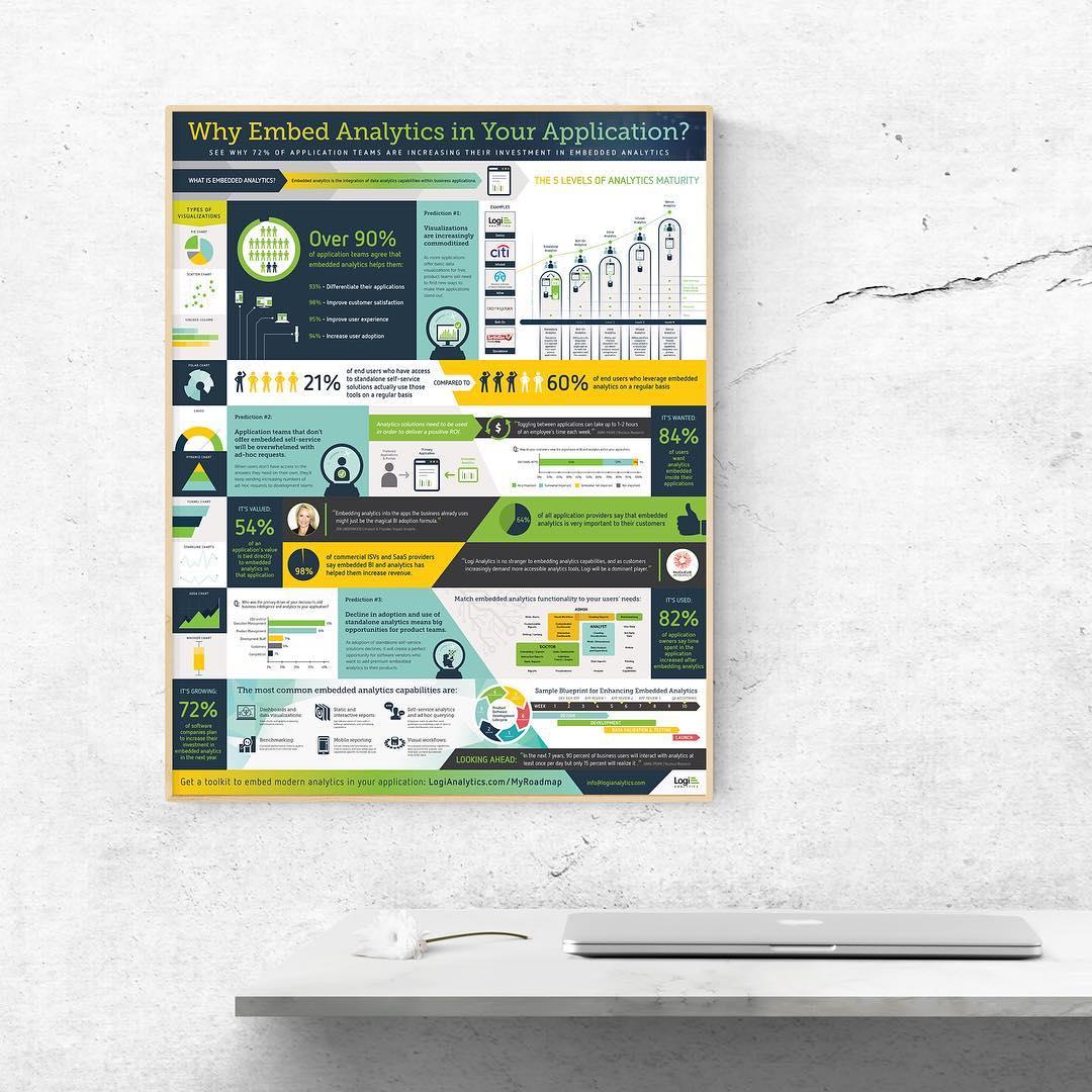 Logi Analytics Poster